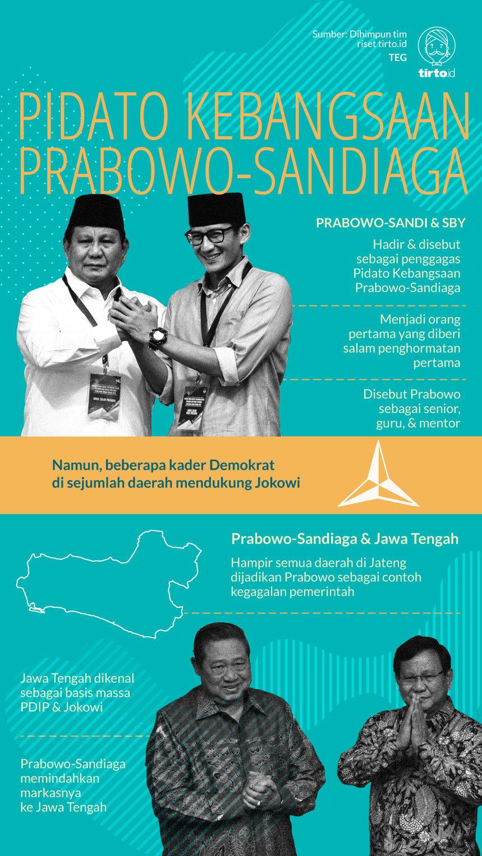 Infografik Pidato Kebangsaan Prabowo