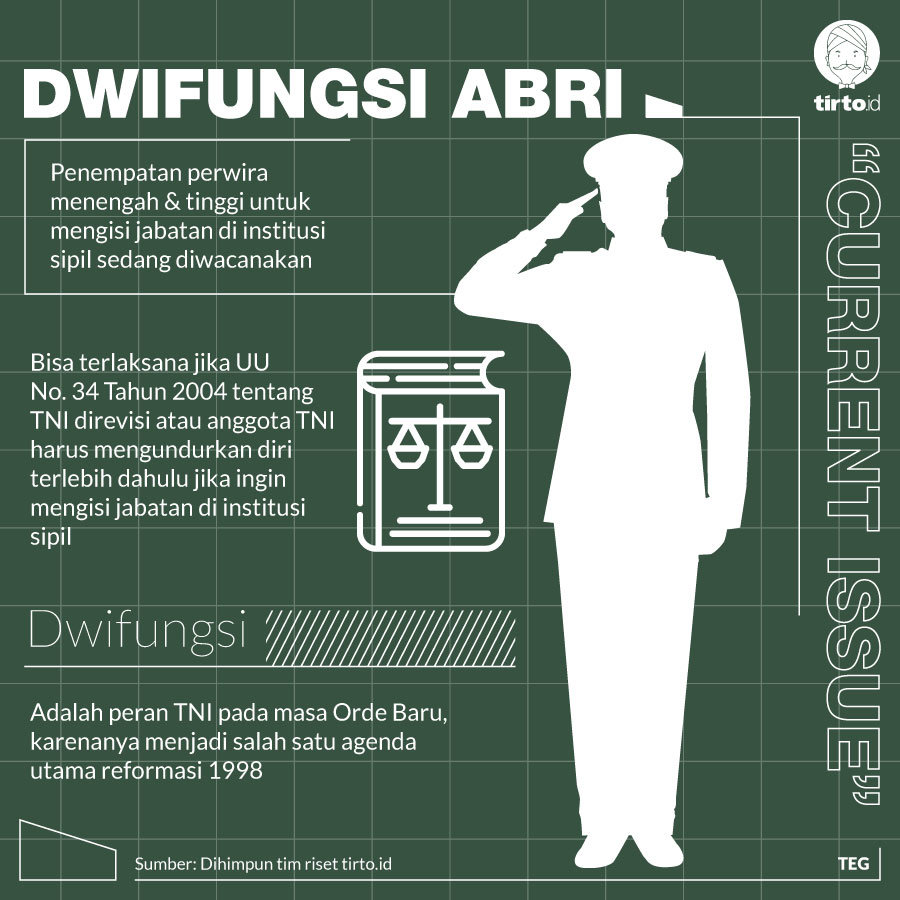 Infografik currrent issue dwifungsi ABRI