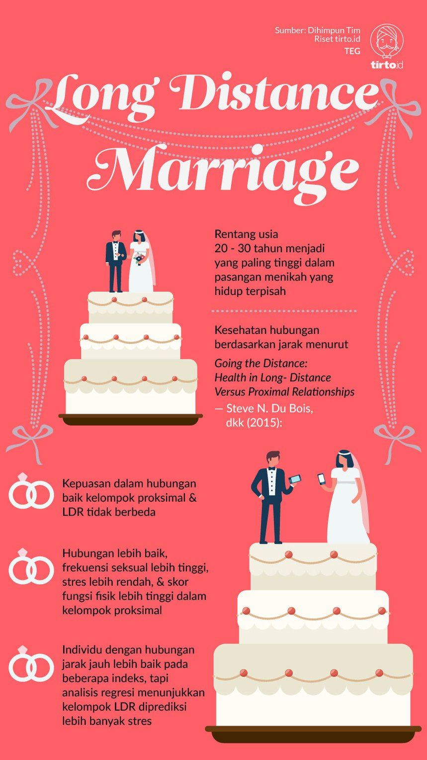 Infografik Long Distance Marriage