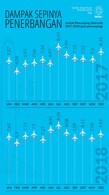 Tiket Pesawat Mahal Agen Perjalanan Ikut Megap Megap Tirto Id