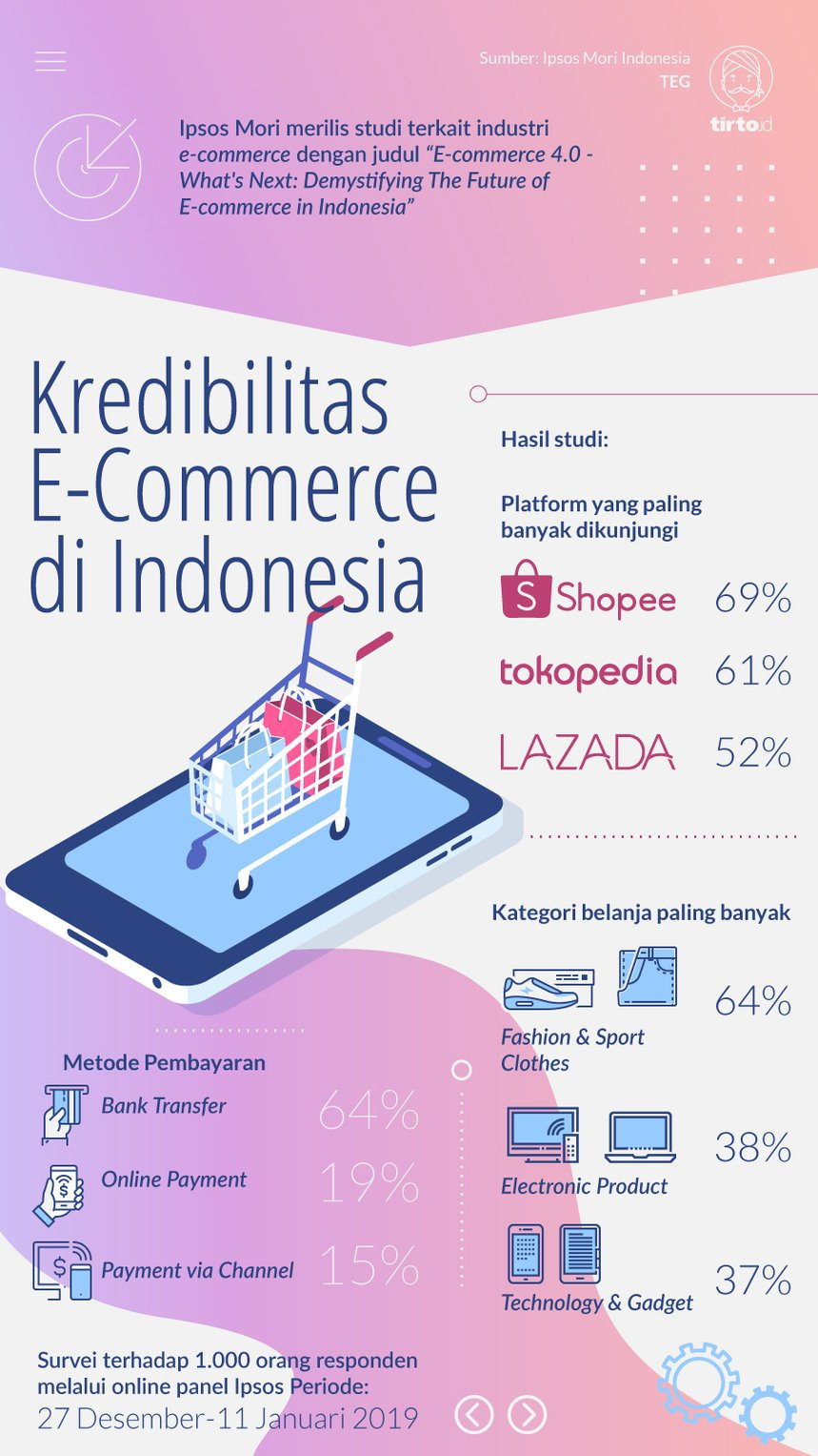 Infografik Kredibilitas E-Commerce di Indonesia