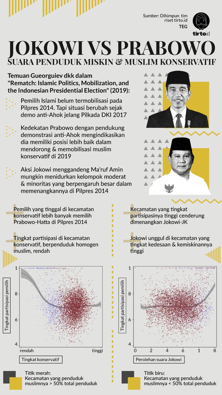 Akankah Jokowi Keok bila Muslim Konservatif Dimobilisasi Prabowo?