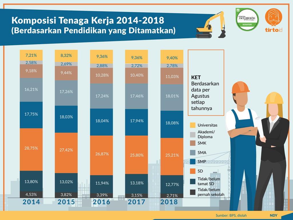 43 Tenaga Kerja Lulusan Sd Smp Apa Indonesia Siap Industri 4 0 Tirto Id