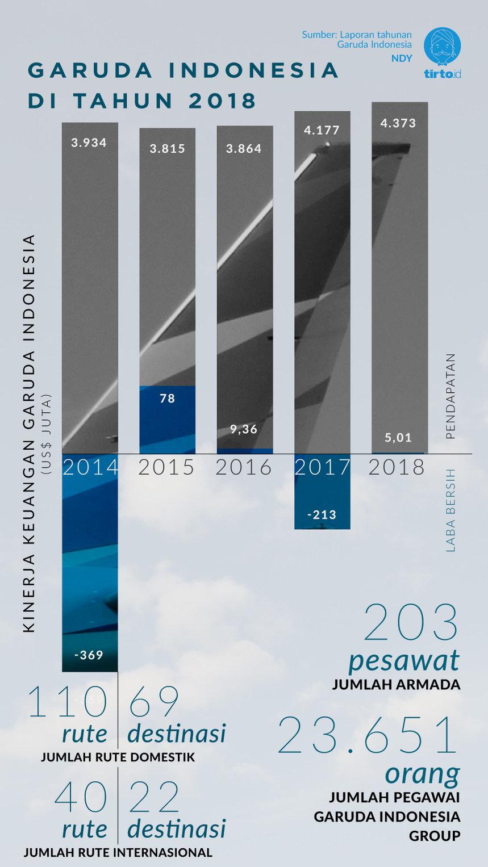 Infografik Garuda Indonesia di Tahun 2018