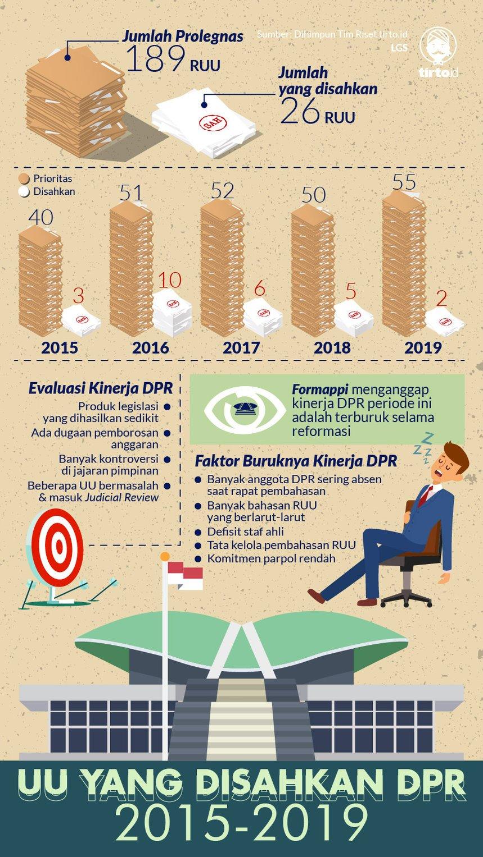 Infografik HL Indepth Evaluasi Kinerja DPR
