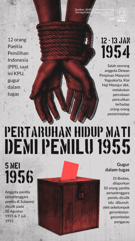 Infografik Pertaruhan Hidup mati Demi Pemilu 1955