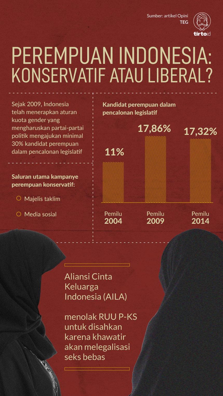 Infografik Perempuan Indonesia