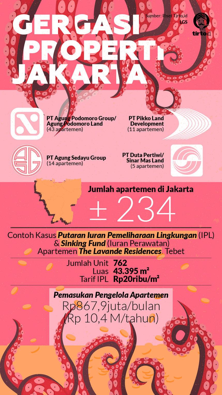 Infografik HL Indepth Gurita Properti