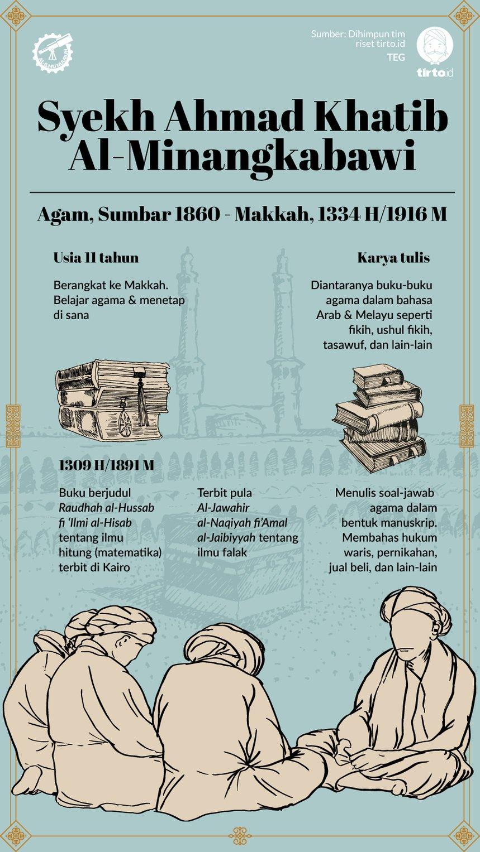 Infografik Syekh Ahmad Khatib Al-Minangkabawi