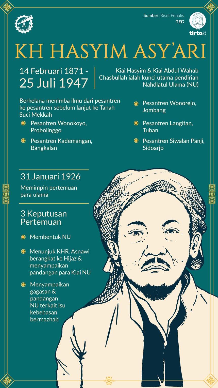 K H Hasyim Asy Ari Ahli Hadis Sokoguru Islam Tradisionalis Tirto Id