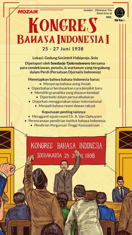 Infografik Mozaik Kongres Bahasa Indonesia I