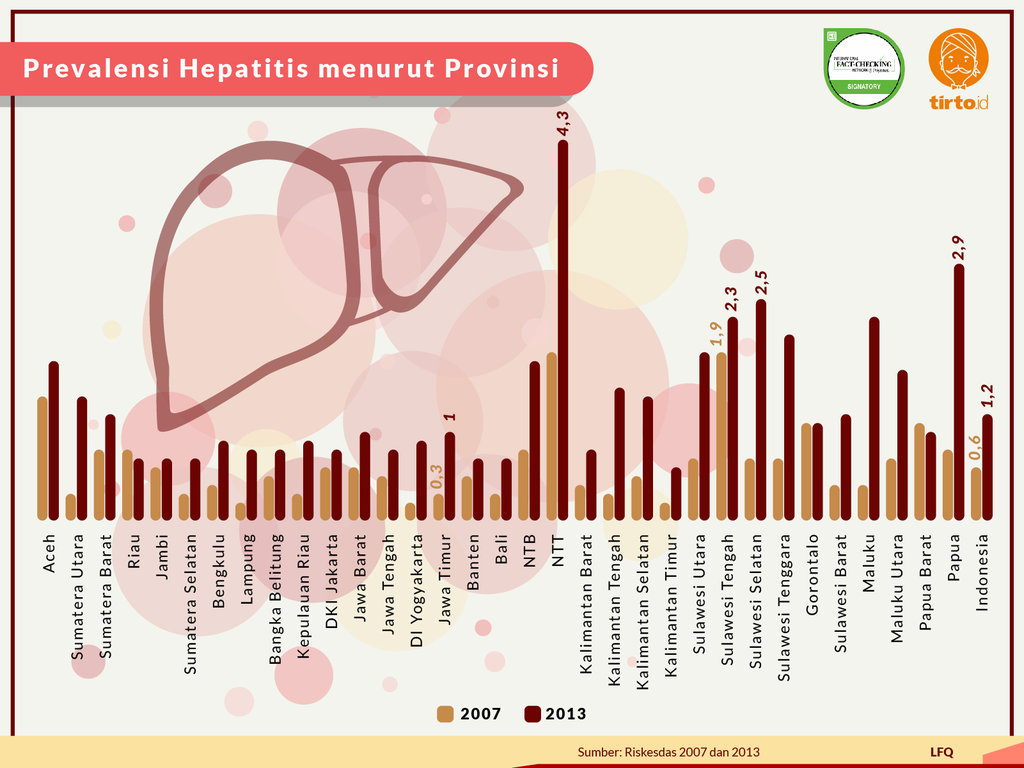 Infografik Periksa data Hepatitis