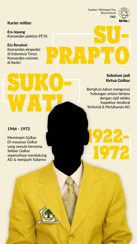 Infografik Ketua Golkar Sukowati
