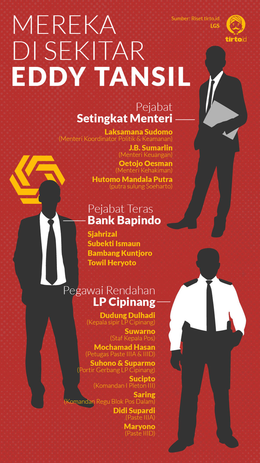 Infografik HL Indepth Eddy Tansil