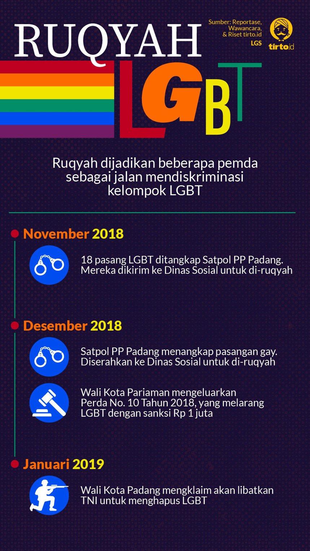 Infografik LGBT dan Ruqyah