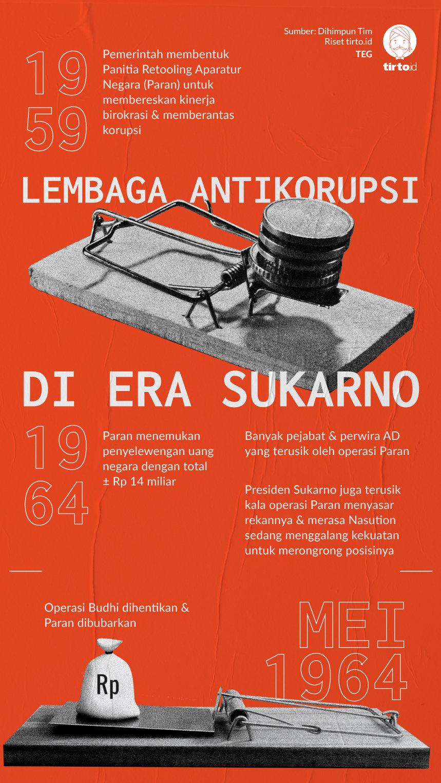 Dulu Sukarno Melemahkan Badan Antikorupsi, Jokowi Ingin Menirunya?