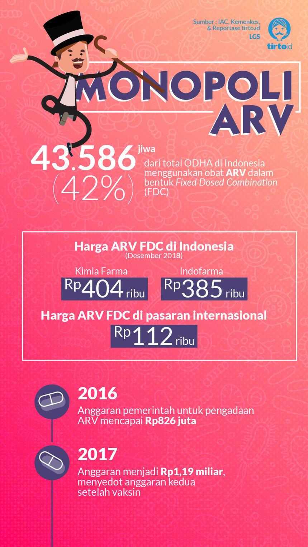 Infografik HL Indepth Penanganan HIV di Indonesia