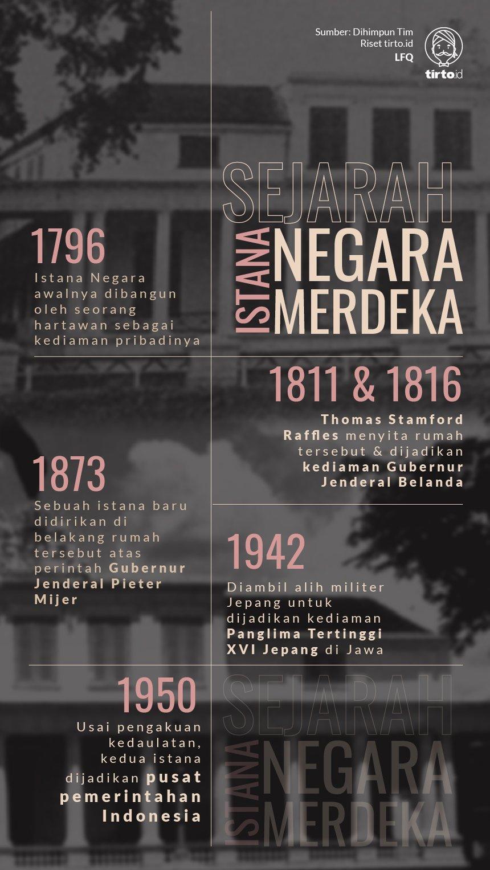 Infografik Sejarah Istana Negara dan Istana Merdeka