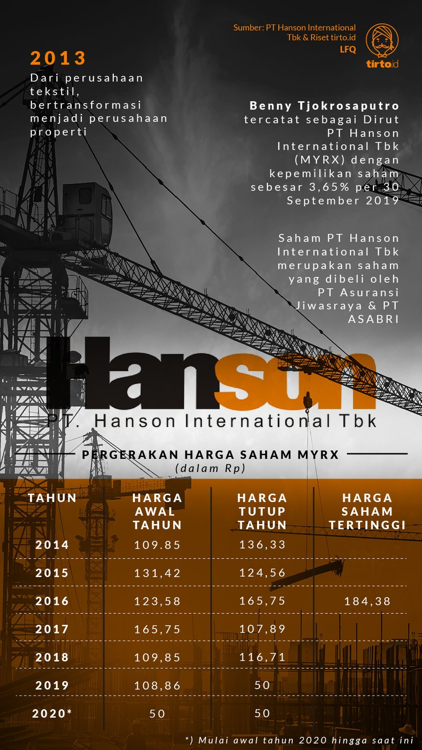 Infografik PT Hanson International Tbk