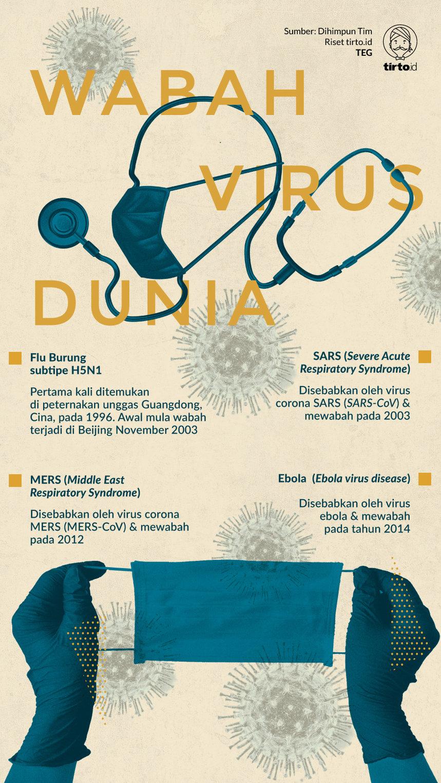 Infografik Wabah Virus Dunia
