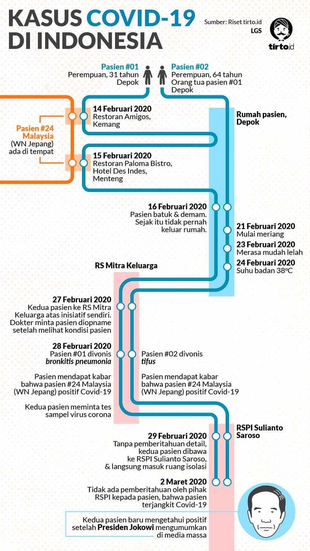 Teledor Penanganan Wabah Covid 19 Di Indonesia Tirto Id