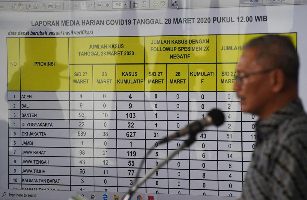 Update Corona Indonesia 2 092 Kasus 150 Sembuh 191 Meninggal Tirto Id