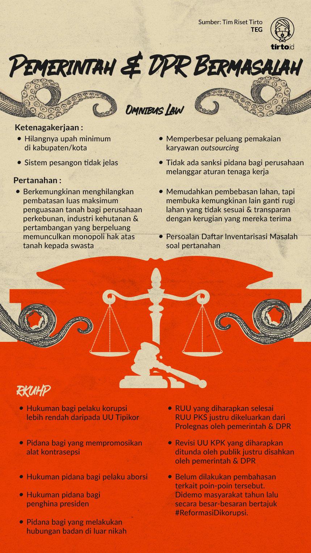 Bobroknya Omnibus Law Kepentingan Parpol Di Atas Tuntutan Rakyat Tirto Id