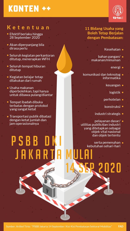 Psbb Jakarta 14 September Kisi Kisi Pembatasan Sektoral Mobilitas Tirto Id