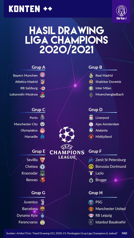 Hasil Drawing Ucl 2020 21 Pembagian Grup Liga Champions Jadwal Tirto Id