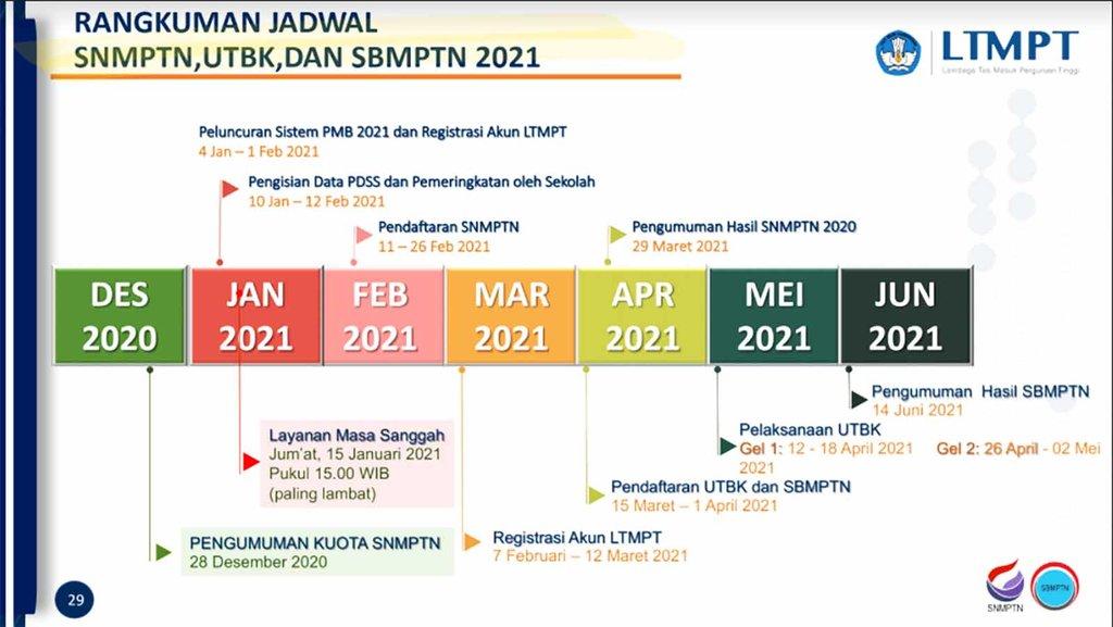 Jadwal Pendaftaran SNMPTN, UTBK, SBMPTN 2021 yang Dimulai ...