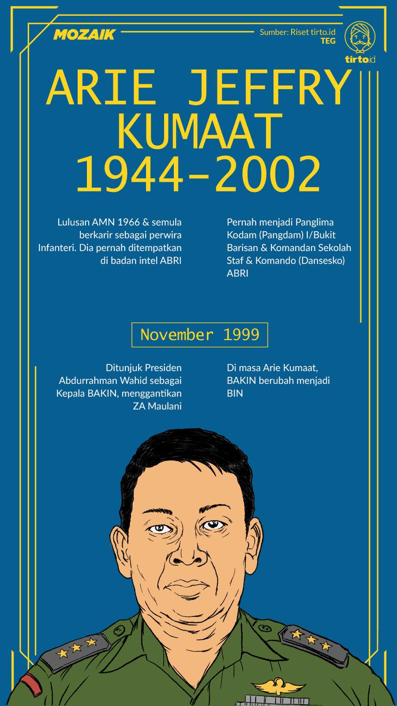 Infografik Mozaik Arie Jeffry Kumaat