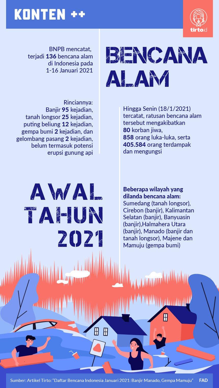 Daftar Bencana Indonesia Januari 2021 Banjir Manado Gempa Mamuju Tirto Id