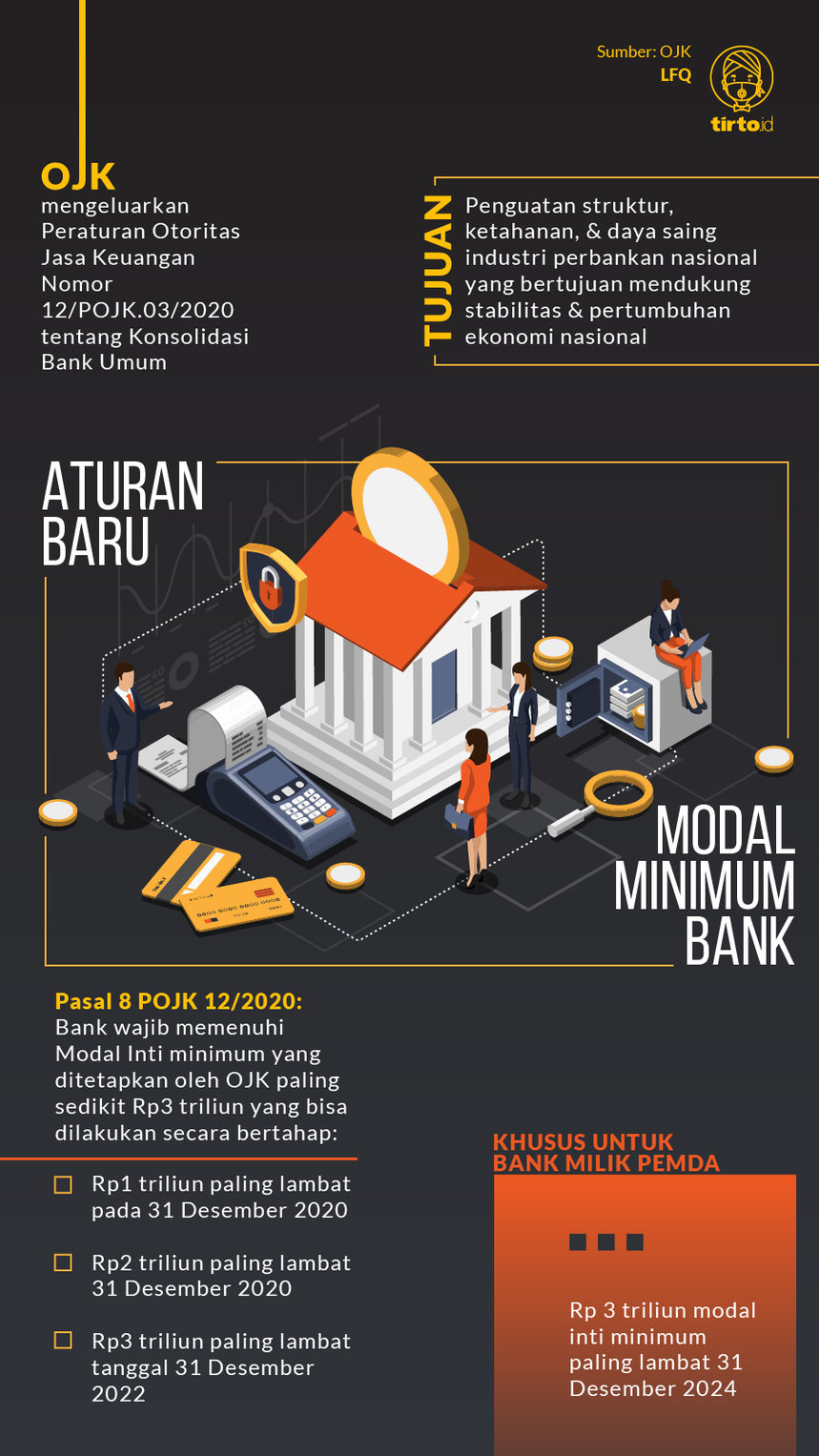 Infografik Aturan Modal Minimum Bank
