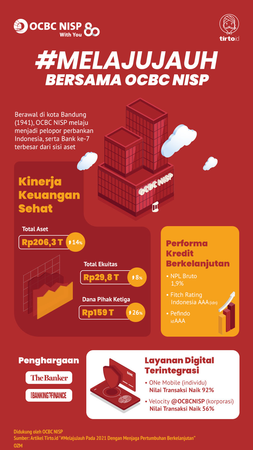 Infografik Advertorial OCBC NISP