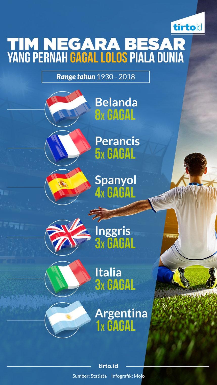 Timnas Gagal Lolos Piala Dunia Infografik Tirto ID Tirto ID