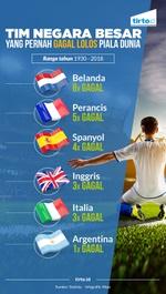Timnas Gagal Lolos Piala Dunia