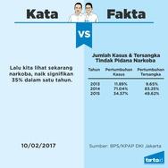 Infografik Periksa Data Anies-Sandiaga di Debat 3