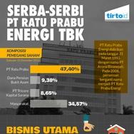 Serba-Serbi PT Ratu Prabu Energi tbk