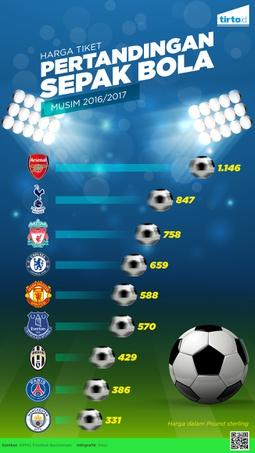 Harga Tiket Pertandingan Sepakbola Dunia
