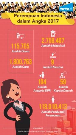 Perempuan Indonesia Dalam Angka 2017