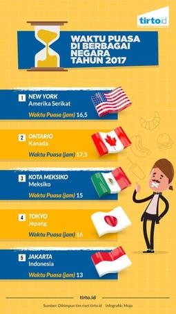 Waktu Puasa Di Berbagai Negara Tahun 2017