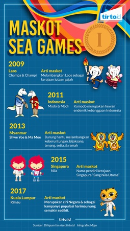 Maskot Sea Games
