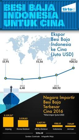 Besi Baja Indonesia untuk Cina