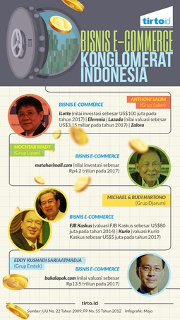 Bisnis E-Commerce Konglomerat Indonesia