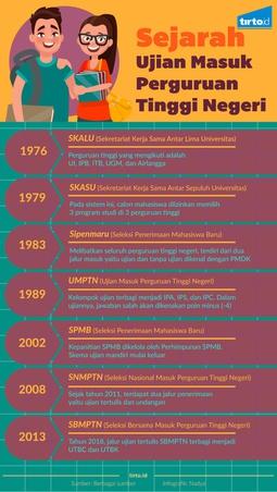 Sejarah Ujian Masuk Perguruan Tinggi Negeri