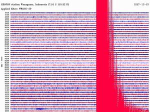 Gempa Bumi di Tasikmalaya Tak Menimbulkan Kerusakan di Yogyakarta