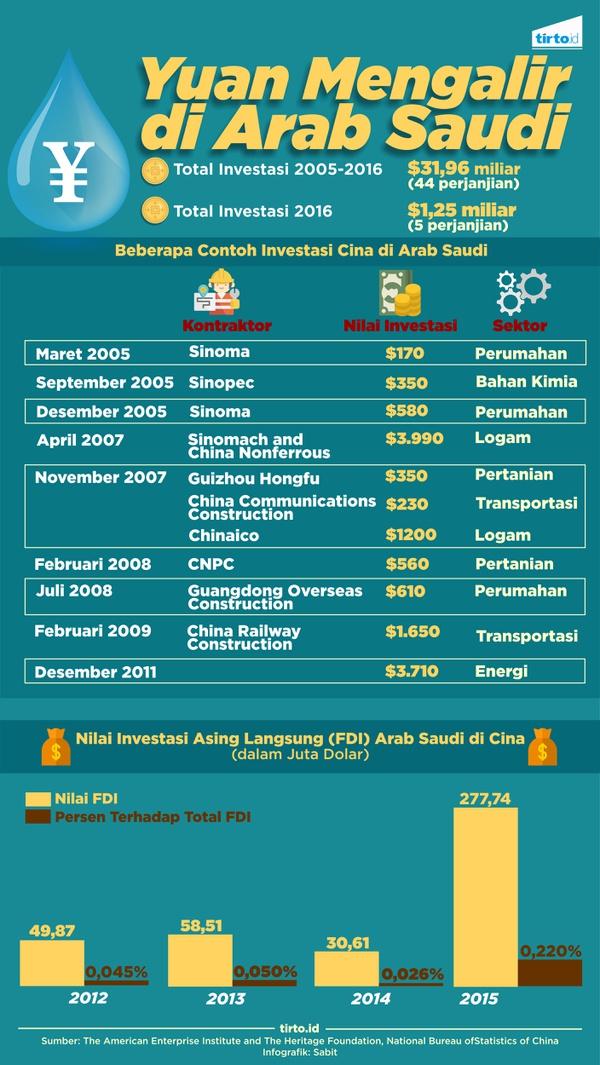 Uang yang Mengakrabkan Cina dan Arab Saudi