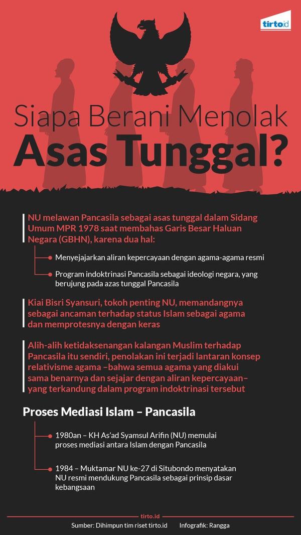 Siapa Menolak Pancasila sebagai Asas Tunggal?