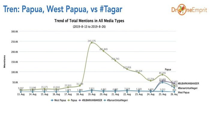 Data Tren: Papua, West Papua, vs #Tagar. FOTO/Drone Empirit