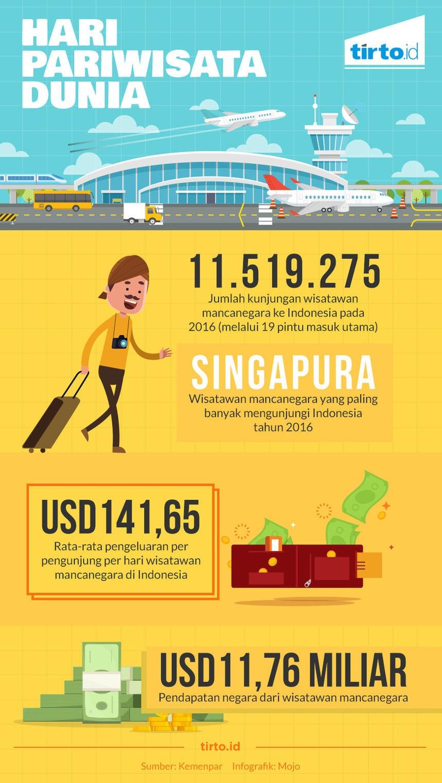 Hari Pariwisata Dunia - Infografik Tirto.ID - Tirto.ID
